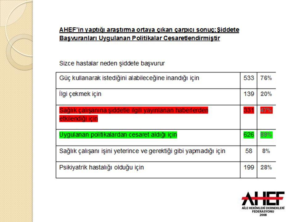 Kanayan Yara SAB İ M SAB İ M şikayet hattı gibi kullanılmakta ve telefonla şikayetler neticesinde soruşturma açılıp mobbing yapılmaktadır.Halbuki şikayetler ancak 4483 sayılı yasa gere ğ ince usulüne uygun yapılması gerekir.