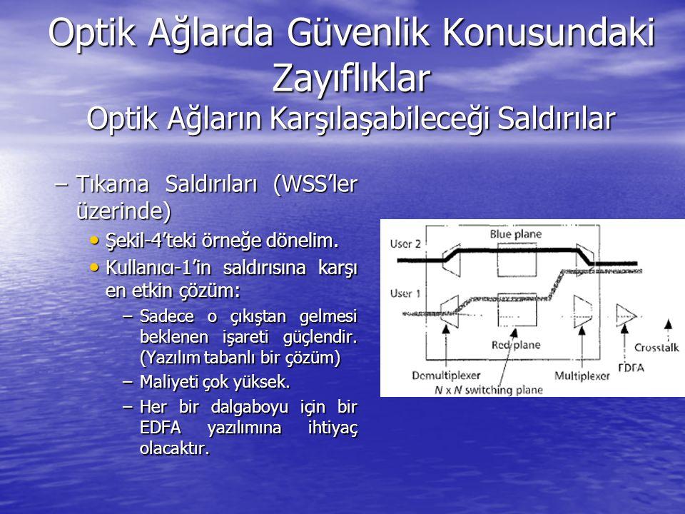 Optik Ağlarda Güvenlik Konusundaki Zayıflıklar Optik Ağların Karşılaşabileceği Saldırılar –Tıkama Saldırıları (WSS'ler üzerinde) Şekil 5: Saldıranın alabileceğı bir diğer önlem Şekil 5: Saldıranın alabileceğı bir diğer önlem Çözüm: Ağ denetim algoritmaları zayıf işaretlere ekstra kuvvetlendirme uygulayabilirler.