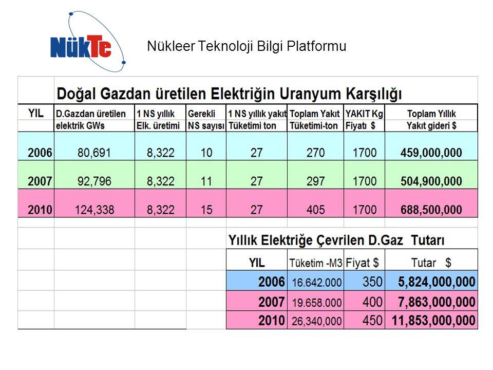 Türkiye'de Enerji Talebi ve Talebin Yerli Üretimle Karşılanma Oranı
