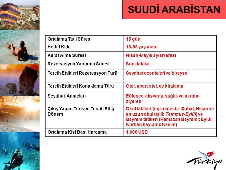 Suudi Arabistan Pazarında Türkiye Türkiye'ye Gelen Turist Sayısı66.938 (2009) Türkiye'ye Gelen Turist Sayısındaki Yüzdelik Değişim Oranı- 2009/2008 % 20,31 2010 Yılı İlk 5 Aylık Türkiye'ye Varışlar ve Değişim Oranı 14.074 (% 19,54) Ülkenin Türkiye Pazar Payı Sıralamasındaki Yeri (2009) % 0,21 Türkiye'ye Operasyonu Bulunan Acente ve Tur Operatörü Sayısı 150 Türkiye'ye Gelen Turistlerin Tatillerini Geçirdikleri Destinasyonlara Göre Dağılımı İstanbul, Bursa, Yalova, Bolu, Trabzon, Hatay, Mersi ve Antalya En Etkin Reklam Türü ve DönemiYazılı basın, Indoor ve TV Nisan-Haziran