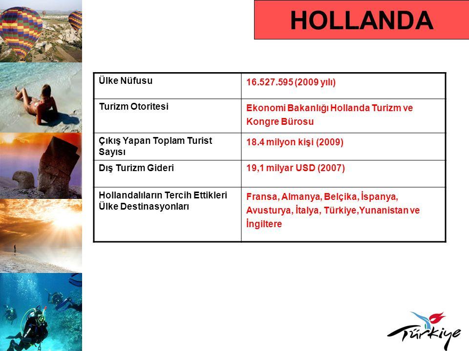 HOLLANDA Ortalama Tatil Süresi 8-11 gün Hedef Kitle 55 yaş üstü kişiler ve çocuklu aileler Karar Alma Süresi Aralık-Nisan arası Rezervasyon Yaptırma Süresi Ocak-Mart arası Tercih Ettikleri Rezervasyon Türü İnternet (%52), seyahat acentaları (%37) Tercih Ettikleri Konaklama Türü 4 ve 5 yıldızlı oteller, nitelikli tatil köyleri ve apart oteller Seyahat Motivasyonları Sıcak iklim, uygun fiyat, sıcak insanlar, deniz-kum-güneş ve kültür Çıkış Yapan Turistin Tercih Ettiği Dönem Mayıs-Ekim arası Ortalama Kişi Başı Harcama Türkiye için 800 Avro, İspanya için 760 Avro, Yunanistan için 900 Avro Diğer Akdeniz Ülkeleri için 810 Avro