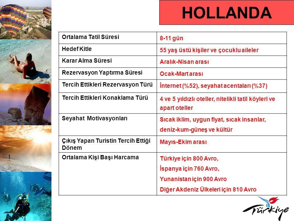 Hollanda Pazarında Türkiye Türkiye'ye Gelen Turist Sayısı1.127.150 (2009) Türkiye'ye Gelen Turist Sayısındaki Yüzdelik Değişim Oranı – 2009/2008 % - 1,26 2010 Yılı İlk 5 Aylık Türkiye'ye Varışlar ve Değişim Oranı 317.594 (% 1,12) Ülkenin Türkiye Pazar Payı Sıralamasındaki Yeri (2009) % 4,16 ile 6.