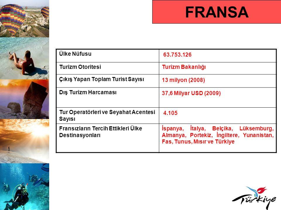 FRANSA Turist Profili Ortalama Tatil Süresi 14 gün Hedef Kitle 25 yaş üstü, orta ve üst gelir grupları Karar Alma Süresi Ocak- Mart arası Rezervasyon Yaptırma Süresi Ocak-Mart dönemi ve son dakika Tercih Ettikleri Rezervasyon Türü İnternet ve tur operatörü aracılığıyla Tercih Ettikleri Konaklama Türü Tatil köyleri, 3-4-5 yıldızlı oteller Seyahat Motivasyonları Deniz, şehir turu, kültür, inanç turizmi ve sağlık turizmi Çıkış Yapan Turistin Tercih Ettiği Dönem Mayıs- Eylül Ortalama Kişi Başı Harcama 1.050 Avro
