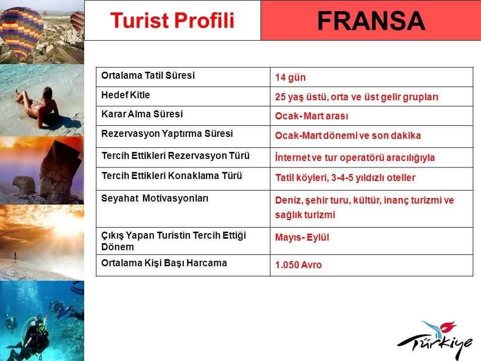 Fransa Pazarında Türkiye Türkiye'ye Gelen Turist Sayısı932.800 (2009) Türkiye'ye Gelen Turist Sayısındaki Yüzdelik Değişim Oranı - 2009/ 2008 % 5,40 2010 Yılı İlk 5 Aylık Türkiye'ye Varışlar ve Değişim Oranı 272.596 (% 0,30) Ülkenin Türkiye Pazar Payı Sıralamasındaki Yeri (2009) % 3,45 ile 8.