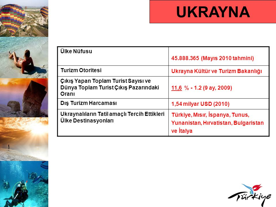 UKRAYNA Turist Profili Ortalama Tatil Süresi7-15 gün (2010) Hedef Kitle Yaş Grubu35 yaş üstü çocuklu aileler ve 22- 45 orta gelir seviyeli insanlar Karar Alma SüresiSon dakika Rezervasyon Yaptırma SüresiSon dakika satışı Tercih Ettikleri Rezervasyon TürüTur operatörü aracılığıyla paket tatil Tercih Ettikleri Konaklama Türü4-5 yıldızlı oteller Seyahat Motivasyonları Deniz –güneş-kum, herşey dahil sistemi, hizmet kalitesi, eğlence (aquapark-disko- animasyon) Çıkış Yapan Turistin Tercih Ettiği Dönem Temmuz ve Ağustos ayları Ortalama Kişi Başı Harcama1.000-1.500 USD