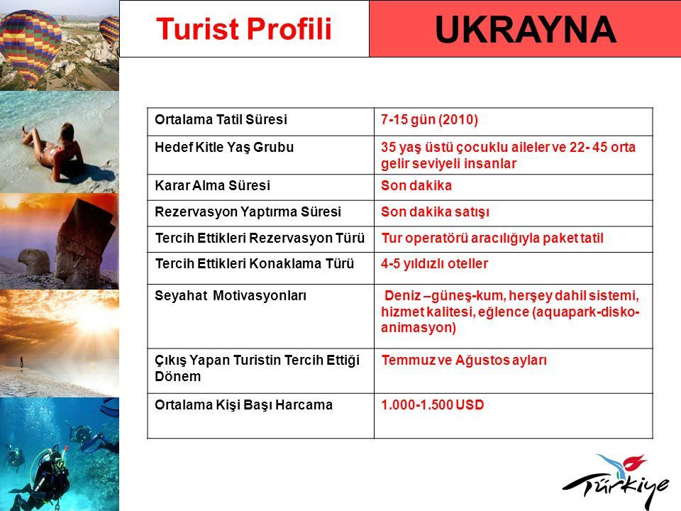 Ukrayna Pazarında Türkiye Türkiye'ye Gelen Turist Sayısı574.700 (2009) Türkiye'ye Gelen Turist Sayısındaki Yüzdelik Değişim Oranı - 2009/ 2008 % -21,34 2010 Yılı İlk 6 Aylık Türkiye'ye Varışlar ve Değişim Oranı 144.783/ % 6,49 (Antalya %11,59) Ülkenin Türkiye Pazar Payı Sıralamasındaki Yeri (2009) % 2,12 ile 13.