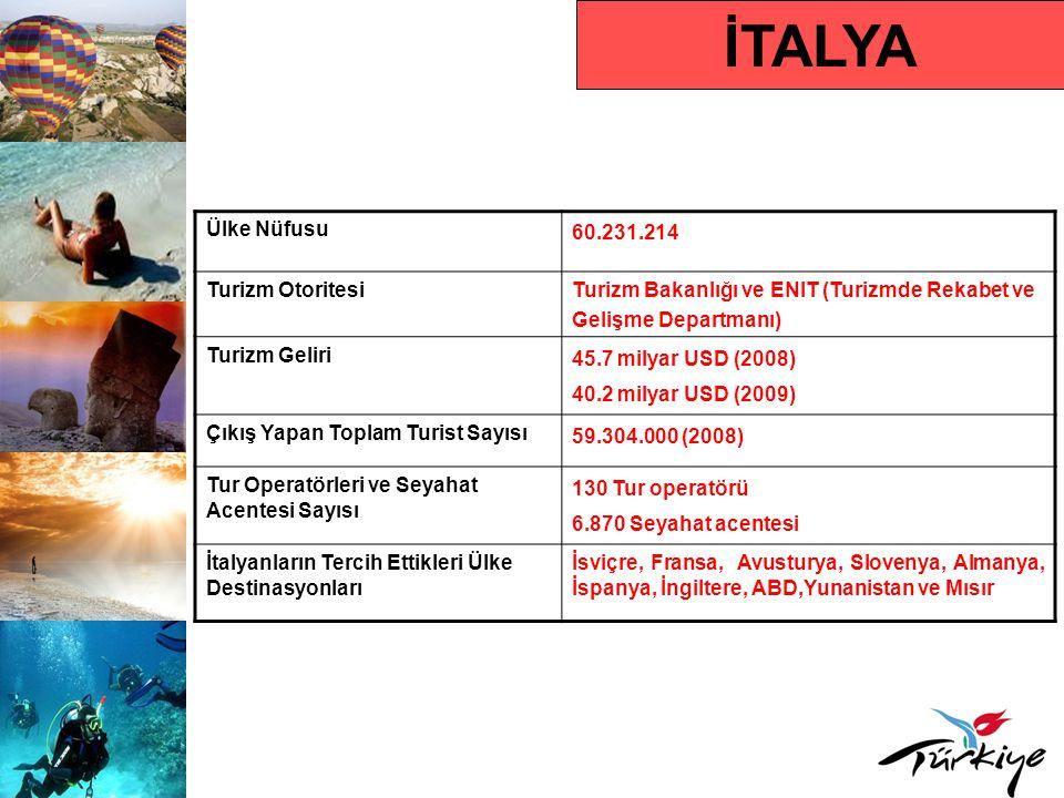 İTALYA Turist Profili Ortalama Tatil Süresi 7 gün Hedef Kitle 18-65 yaş, orta ve üst düzey gelir grubu Karar Alma Süresi Son dakika Rezervasyon Yaptırma Süresi Son dakika Tercih Ettikleri Rezervasyon Türü İnternet ve seyahat acentası aracılığıyla Tercih Ettikleri Konaklama Türü 3-4-5 yıldızlı oteller ve apart oteller Seyahat Motivasyonları Doğal güzellikler (deniz-kumsal), uygun fiyat, kültürel zenginlik, spor ve eğlence, güvenlik Çıkış Yapan Turistin Tercih Ettiği Dönem Kış döneminde Paskalya tatili, yaz döneminde ise Temmuz- Eylül ayları Ortalama Kişi Başı Harcama 450 Avro