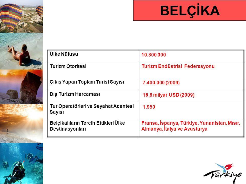 BELÇİKA Turist Profili Ortalama Tatil Süresi 8 gün Hedef Kitle 24 – 59 yaş Karar Alma Süresi Yaz tatili için Ocak, kış tatili için Eylül ayları Rezervasyon Yaptırma Süresi Uzun tatiller için 2 ay önce ( yaz tatili için Şubat- Mart- Nisan ayları); kısa tatiller için son dakika Tercih Ettikleri Rezervasyon Türü Tur operatörü ve internet Tercih Ettikleri Konaklama Türü 4-5 yıldızlı oteller, apart otel, ev kiralama Seyahat Motivasyonları Doğa, deniz-plaj, kış sporları, kongre, sağlık, golf, eko turizm ve inanç turizmi Çıkış Yapan Turistin Tercih Ettiği Dönem Mart- Kasım Ortalama Kişi Başı Harcama 600 Avro