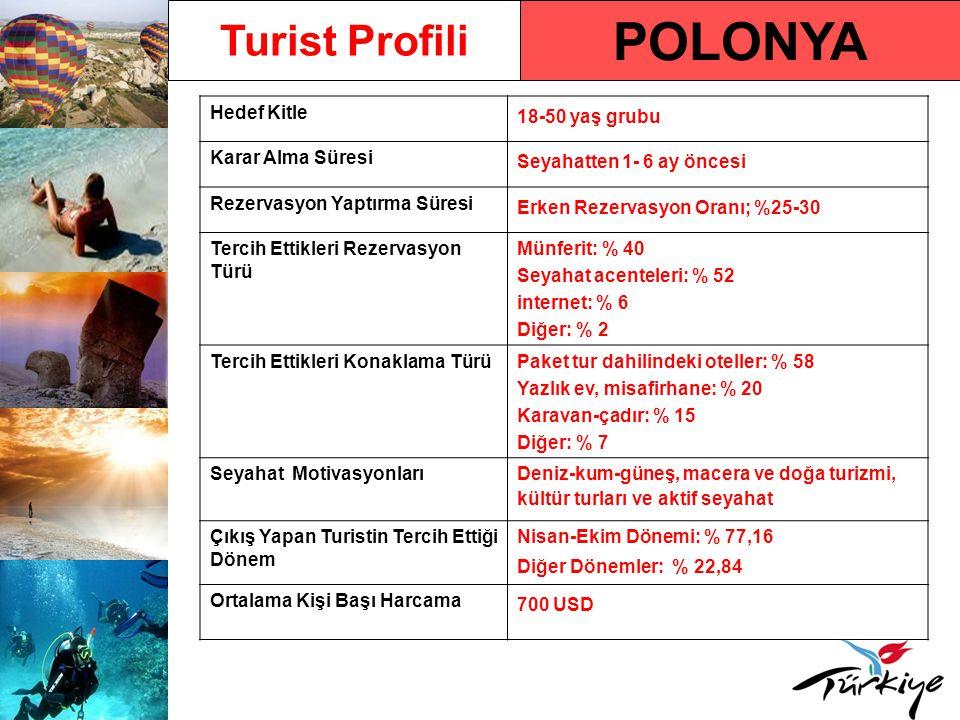 Polonya Pazarında Türkiye -2010 Türkiye'ye Gelen Turist Sayısı420.000 (2009 Yılı) Türkiye'ye Gelen Turist Sayısındaki Yüzdelik Değişim Oranı – 2009/2008 % 5,48 2010 Yılı İlk 5 Aylık Türkiye'ye Varışlar ve Değişim Oranı 65.316 (% -7,49) Ülkede Türkiye'nin Pazar Payı Oranı (2009 yılı) % 12.90 Türkiye'ye Operasyonu Bulunan Büyük Tur Operatörü Sayısı 8 Türkiye'ye Gelen Turistlerin Tercih Ettikleri Tatil Türü Deniz-kum-güneş, aktif seyahatler, macera turizmi ve kültür turları Türkiye'ye Gelen Turistlerin Tatillerini Geçirdikleri Destinasyonlara Göre Dağılımı %60 Akdeniz, %22 Marmara, %18 Ege En Etkin Reklam Türü ve DönemiTelevizyon (Şubat-Mart),Yazılı Basın (Mart-Eylül), Açıkhava (Nisan-Haziran), İnternet (Nisan-Eylül)