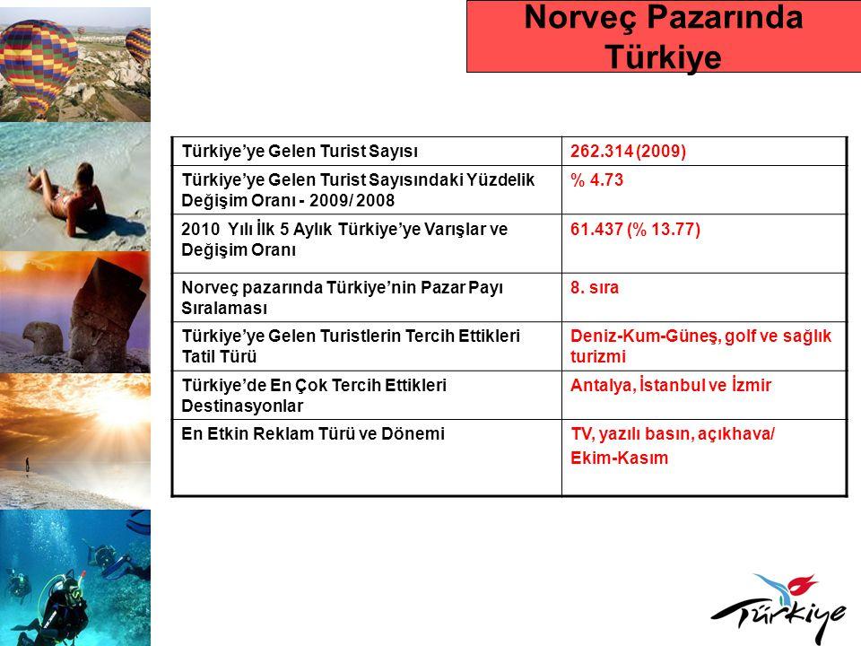 İSPANYA Ülke Nüfusu 46.157.822 (2008) Turizm OtoritesiSanayi Ticaret ve Turizm Bakanlığı Çıkış Yapan Toplam Turist Sayısı- Dünya Turizm Çıkışlarındaki Yeri 11.229.000 kişi Dış Turizm Harcaması 19.7 milyar USD (2007) Tur Operatörleri ve Seyahat Acentesi Sayısı 650 tur operatörü, 8000 seyahat acentesi İspanyolların Tercih Ettikleri Ülke Destinasyonları Avrupa ülkeleri (Fransa, Portekiz, İtalya), Fas, Mısır, Tunus ve Türkiye