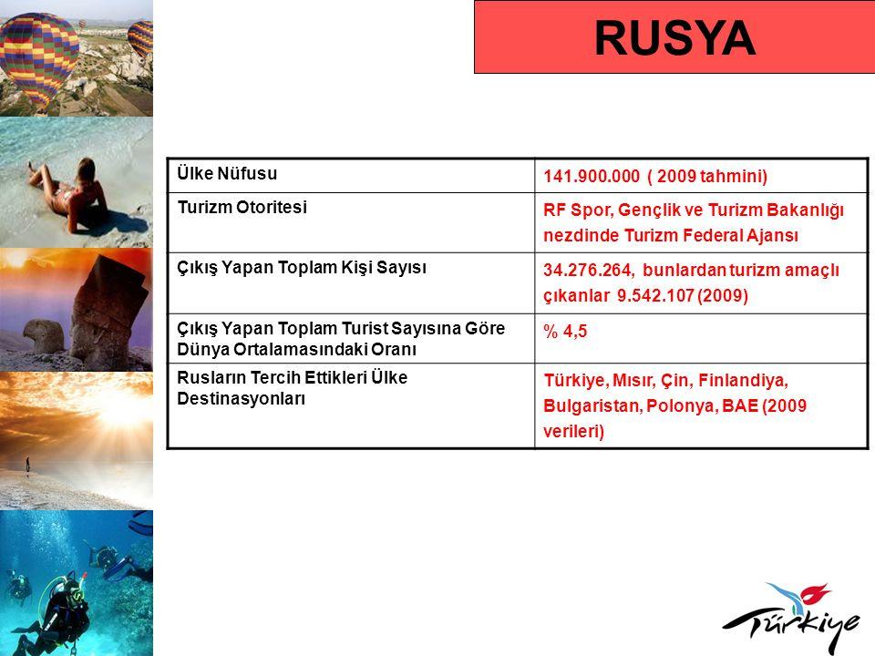 RUSYA Turist Profili Ortalama Tatil Süresi 10-15 gün (2009) Hedef Kitle AB (üst gelir) ve C1 (orta üst gelir) sosyo- ekonomik düzeye sahip 25-55 yaş arası kişiler Karar Alma Süresi Ağırlıklı olarak son dakika Rezervasyon Yaptırma Süresi Tatilden en az 1 ay önce ve son dakika satışı Tercih Ettikleri Rezervasyon Türü Tur operatörü aracılığıyla paket tatil Tercih Ettikleri Konaklama Türü 4-5 yıldızlı oteller, tatil köyleri (2009) Seyahat Motivasyonları Deniz turizmi ve eğlence (aquapark-disko- animasyon), kültür turizmi Çıkış Yapan Turistin Tercih Ettiği Dönem Mayıs – Ekim, Aralık Sonu, Yılbaşı Ortalama Kişi Başı Harcama 800-1000 USD (1 haftalık tatil)
