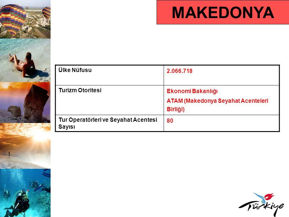 MAKEDONYA Turist Profili Ortalama Tatil Süresi 15 gün Hedef Kitle 18-50 yaş grubu Tercih Ettikleri Konaklama Türü Otel, motel ve pansiyon Seyahat Motivasyonları Kültür, doğa turizmi ve iş Çıkış Yapan Turistin Tercih Ettiği Dönem 15 Haziran – 15 Ağustos arası, Yılbaşı ve sonrası dönem (Ortodoks noeli), Arnavut, Türk, Törbeş, Boşnak Müslüman nüfus için Ramazan bayramı dönemi Ortalama Kişi Başı Harcama 1.000 Euro