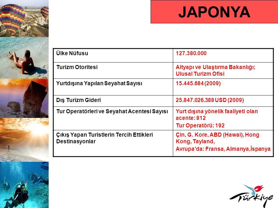 JAPONYA Turist Profili Ortalama Tatil Süresi5-7 gün, Avrupa'ya seyahatte 8-14 gün Hedef Kitle30 yaş üstü bayanlar, 50 yaş üstü gelir seviyesi yüksek bay ve bayanlar, Gençler Karar Alma SüresiSeyahatten 2-3 ay önce Rezervasyon Yaptırma SüresiSeyahatten en az 1 ay önce Tercih Ettikleri Rezervasyon Türü% 45 (İnternet) % 26.1 (seyahat acentaları) % 14.9 (bireysel) % 5.7 (Hava yolları şirketleri) Tercih Ettikleri Konaklama TürüLüks oteller Seyahat MotivasyonlarıDoğa ve manzara Tarihi ve mimari değerler Yerel mutfak Alışveriş Değişik kültürleri tanımak Çıkış Yapan Turistin Tercih Ettiği Dönem Mart - Mayıs ve Ağustos-Ekim dönemi Ortalama Kişi Başı Harcama260.000 JPY (Yaklaşık 2,760 USD - 2009)