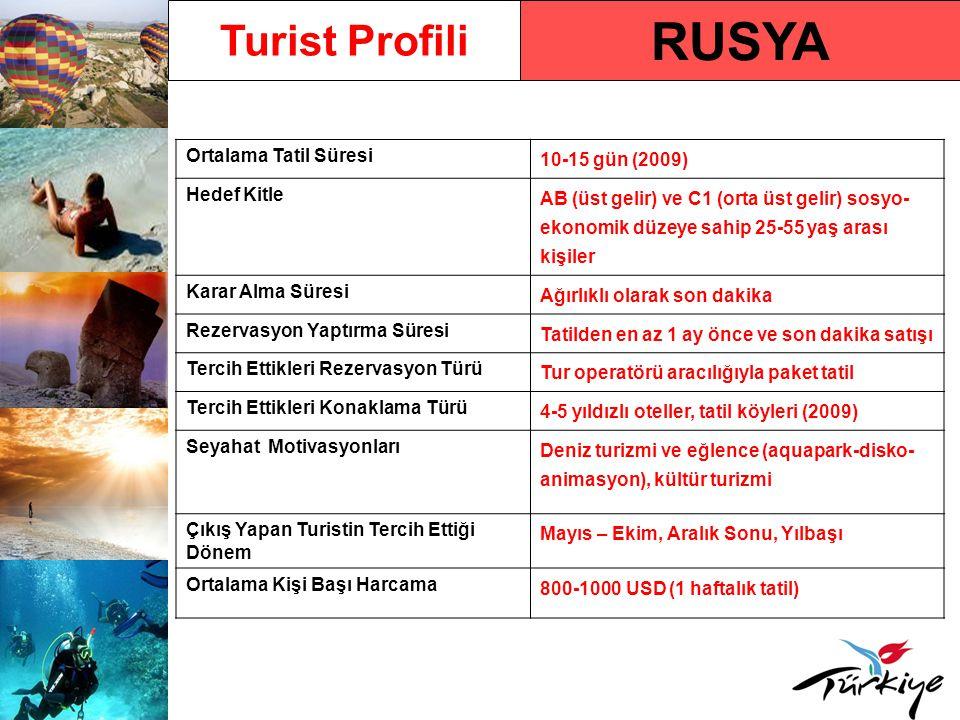 Rusya Pazarında Türkiye Türkiye'ye Gelen Turist Sayısı2.694.733 (2009) Türkiye'ye Gelen Turist Sayısındaki Yüzdelik Değişim Oranı - 2009/ 2008 % - 6,41 2010 Yılı İlk 5 Aylık Türkiye'ye Varışlar ve Değişim Oranı 678.130 (% 29,89) Ülkenin Türkiye Pazar Payı Sıralamasındaki Yeri (2009) % 9,9 ile 2.sırada (2009) Rusya Fedarasyonu Pazarında Türkiye'nin Pazar Payı Sıralaması % 28,23 ile tüm çıkışlarda 1.