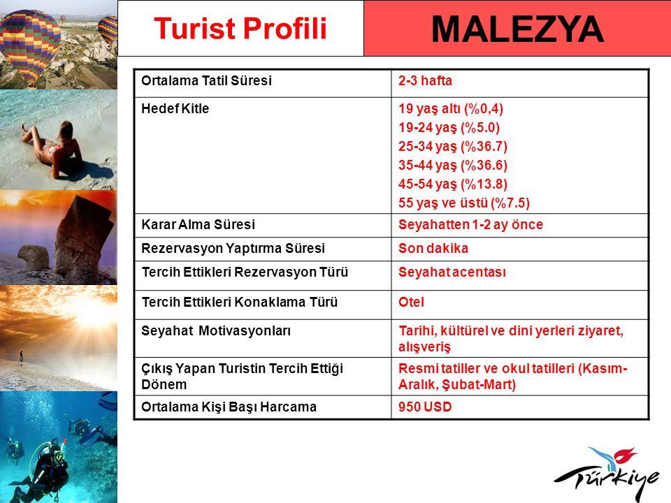 Malezya Pazarında Türkiye Türkiye'ye Gelen Turist Sayısı29.557 (2009) Türkiye'ye Gelen Turist Sayısındaki Yüzdelik Değişim Oranı - 2009/ 2008 % 9,95 2010 Yılı İlk 5 Aylık Türkiye'ye Varışlar ve Değişim Oranı 11.281 (% 17,88) Türkiye'ye Gelen Turistlerin Tercih Ettikleri Tatil Türü Tarihi, kültürel ve dini yerleri ziyaret, alışveriş Türkiye'ye Gelen Turistlerin Tatillerini Geçirdikleri Destinasyonlara Göre Dağılımı İstanbul, Bursa, Ankara, Kapadokya, Konya, Pamukkale, İzmir ve Çanakkale En Etkin Reklam Türü ve DönemiTV ve gazete reklamları/ Yıl boyu ve özellikle Kasım-Aralık öncesi