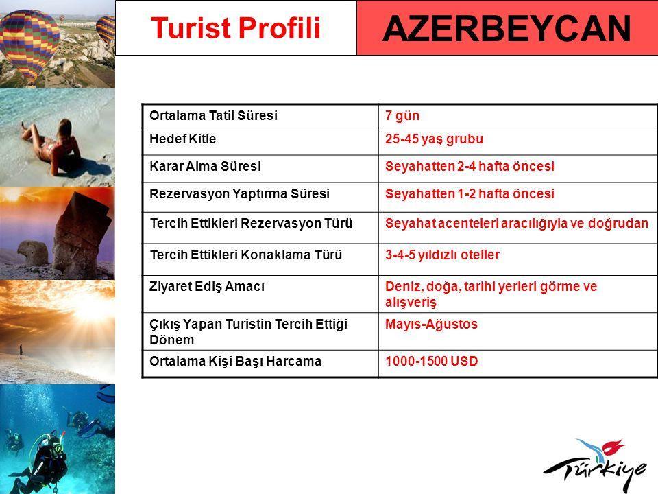 Azerbeycan Pazarında Türkiye Türkiye'ye Gelen Turist Sayısı424.155 (2009) Türkiye'ye Gelen Turist Sayısındaki Yüzdelik Değişim Oranı - 2009/ 2008 % - 5,7 2010 Yılı İlk 5 Aylık Türkiye'ye Varışlar ve Değişim Oranı 159.387/ % 5,19 2006 Paket Tur Sıralaması1.