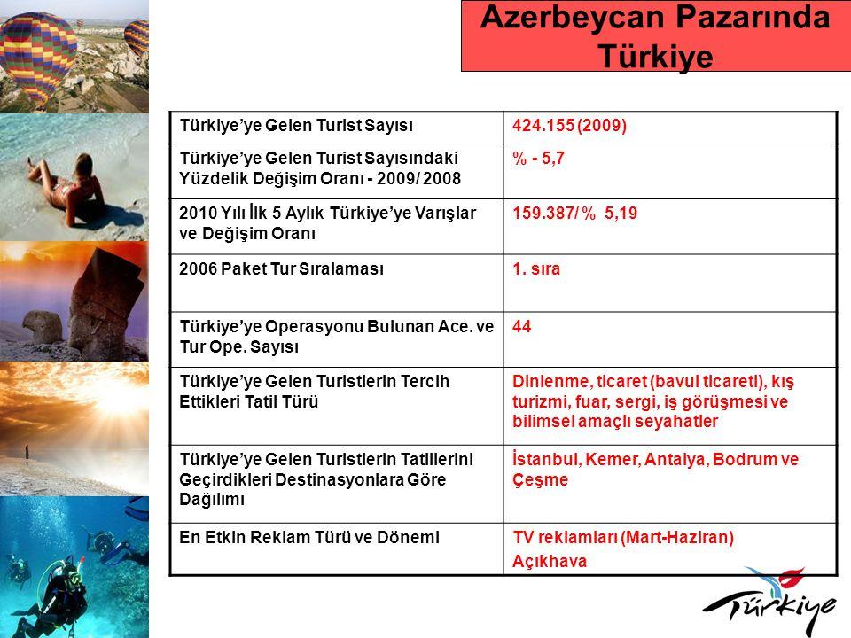 KAZAKİSTAN Ülke Nüfusu15.571.506 Turizm OtoritesiKazakistan Cumhuriyeti Turizm ve Spor Bakanlığı Yurtdışına Yapılan Seyahat Sayısı 261.070 (2008) Tur Operatörleri ve Seyahat Acentesi Sayısı 1.163 Çıkış Yapan Turistlerin Tercih Ettikleri Destinasyonlar Türkiye, Rusya, Çin, Tayland, BAE, Çek Cumhuriyeti, Mısır, İtalya ve Fransa
