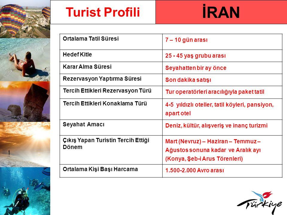 İran Pazarında Türkiye Türkiye'ye Gelen Turist Sayısı (2009) 1.383.261 Türkiye'ye Gelen Turist Sayısındaki Yüzdelik Değişim Oranı - 2009/ 2008 % 21,88 2010 Yılı İlk 5 Aylık Türkiye'ye Varışlar ve Değişim Oranı 739.803 (% 90,26) İran Pazarında Türkiye'nin Pazar Payı Sıralaması 1.