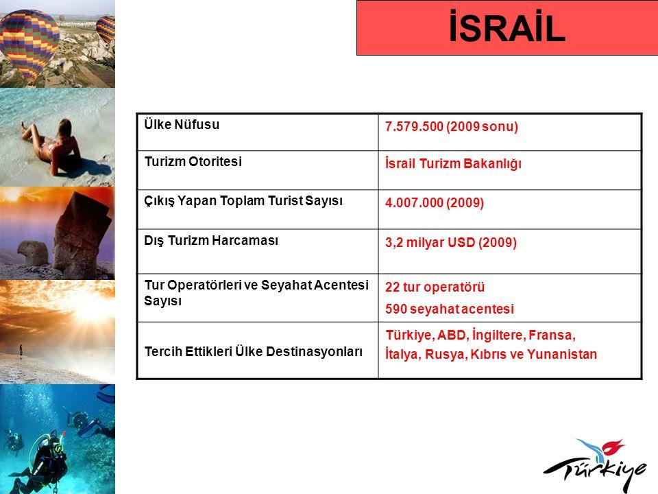 İSRAİL Turist Profili Ortalama Tatil Süresi 5,5 gün Hedef Kitle 15-64 yaş grubu Karar Alma Süresi Son dakika Rezervasyon Yaptırma Süresi Son dakika Tercih Ettikleri Rezervasyon Türü Tur operatörü Tercih Ettikleri Konaklama Türü 4-5 yıldızlı oteller, tatil köyleri Seyahat Amacı Deniz-kum-güneş, kültür/inanç turizmi, kış sporları, spa-wellness ve macera turizmi Çıkış Yapan Turistin Tercih Ettiği Dönem Nisan-Ekim ayları arası ve özellikle dini bayram dönemleri Ortalama Kişi Başı Harcama 800 USD