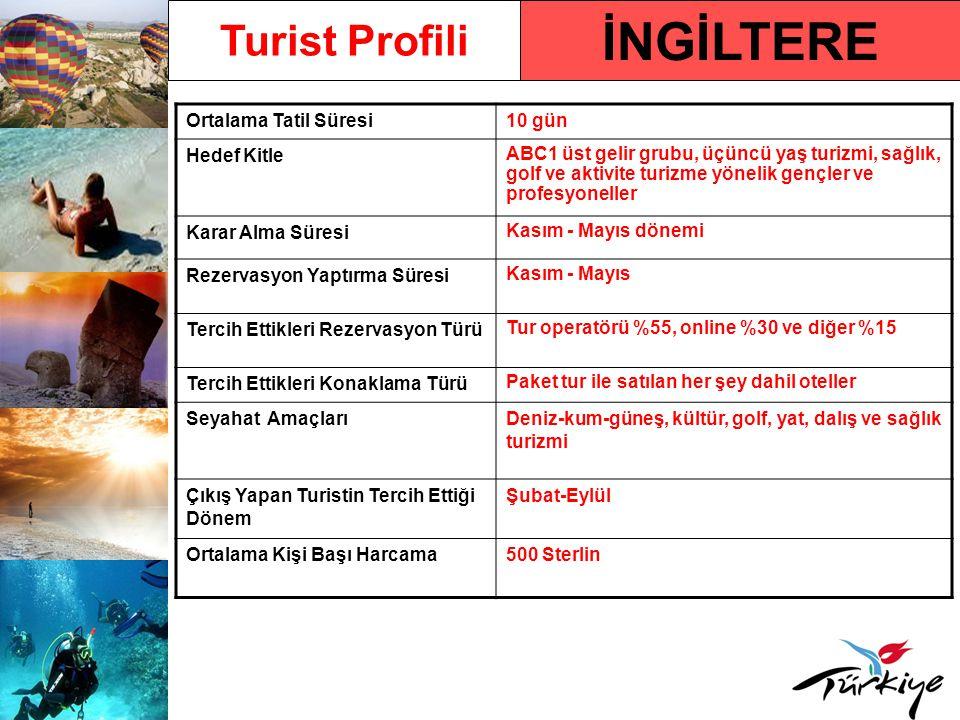 İngiltere Pazarında Türkiye Türkiye'ye Gelen Turist Sayısı2.426.749 (2009) Türkiye'ye Gelen Turist Sayısındaki Yüzdelik Değişim Oranı – 2009/2008 % 11,84 2010 Yılı İlk 5 Aylık Türkiye'ye Varışlar ve Değişim Oranı 584.719/ % 13,55 Ülkenin Türkiye Pazar Payı Sıralamasındaki Yeri (2009) % 8,96 ile 3.