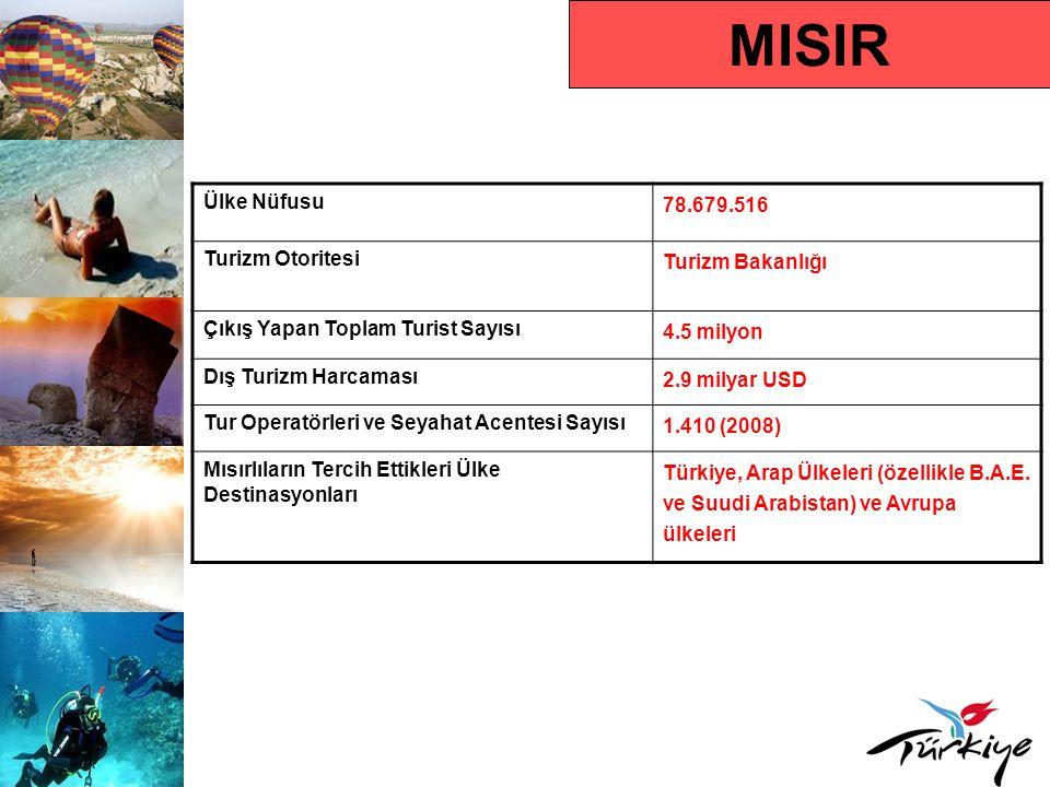 MISIR Turist Profili Ortalama Tatil Süresi İki Hafta Hedef Kitle Yaş Grubu 15-45 yaş grubu Karar Alma Süresi Son dakika Rezervasyon Yaptırma Süresi Mayıs-Haziran Tercih Ettikleri Rezervasyon Türü Tur operatörleri Tercih Ettikleri Konaklama Türü Otel ve tatil köyleri, pansiyon ve apart otel Seyahat Amacı Deniz-kum-güneş, kültür, alışveriş ve inanç turizmi Çıkış Yapan Turistin Tercih Ettiği Dönem Haziran-Eylül
