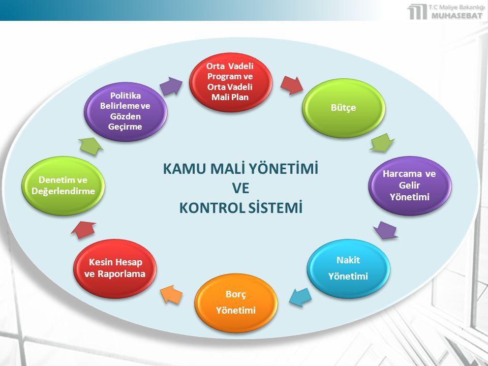 Orta Vadeli Program ve Orta Vadeli Mali Plan Bütçe Hazırlığı Harcama ve Gelir Yönetimi & Bütçe ve Muhasebe (Cari-Yatırım- Transfer) Denetim ve Raporlama Borç Yönetimi Nakit Yönetimi FONKSİYONEL SÜREÇLER KALKINMA BAKANLIĞI MALİYE BAKANLIĞI ve HARCAMACI KURUMLAR GÜMRÜK VE TİCARET BAKANLIĞI GELİR İDARESİ HAZİNE MÜSTEŞARLIĞI SAYIŞTAY MERKEZ BANKASI Önceki Dönem Gerçekleşmeleri & Makroekonomik Tahminler BÜTÇE YATIRIMCARİTRANSFER MUHASEBE BİRİMİ NAKİT TALEPKARŞILAMA BORÇ YÖNETİMİ İç BorçDış Borç VergiGümrük ÜST YÖNETİCİ – SAYIŞTAY – TBMM - KAMUOYU Hak Sahibi Bütçe Hazırlama Rehberi Bütçe Teklifleri Gelir Tahminleri Kamu Borç Stoku Tahmini HARCAMA BİRİMLERİ Ödeme Talimatı Tahakkuk & Tahsilat E-DENETİM SGB Başkanlıkları ve Merkez Harcama Birimleri Ödenek Talep / Dağıtım Raporlama Orta Vadeli Program Orta Vadeli Mali Plan MERKEZ BANKASI TİCARİ BANKALAR Vize & Serbest Bırakma Yatırım Programı Hazırlama Rehberi Bütçe Çağrısı / Yatırım Genelgesi PERSONEL MAL & HİZMET TRANSFER YATIRIM İHALE TAŞINIR YÖNETİMİ TAŞINMAZ YÖNETİMİ ÖN MALİ KONTROL Ayrıntılı Harcama Programı ELEKTRONİK ÖDEME SİSTEMİ KİK KAMU MALİ YÖNETİM BİLGİ SİSTEMİ