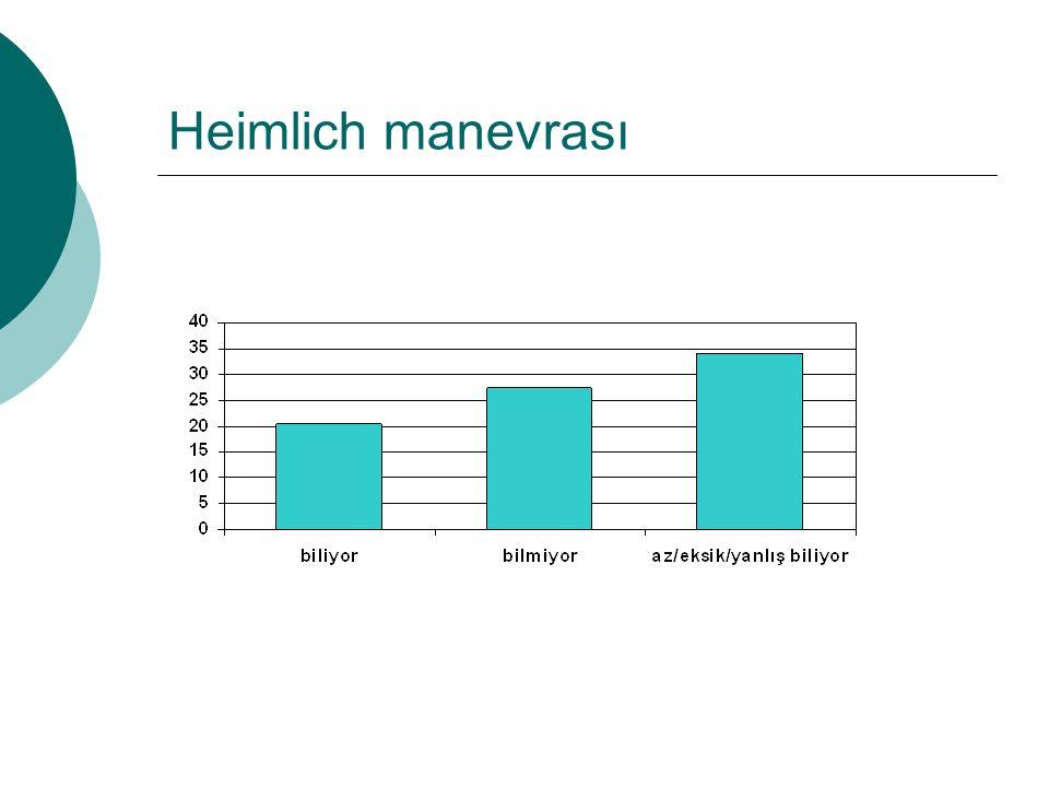  Bilinci açıksa 5 kez Heimlich manevrası  Bilinci kapalıysa TYD
