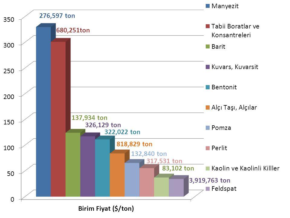 Bol Çeşit (>> 45) Üretilebilirlik (iklim,coğrafya,jeoloji) Yurtiçi Tüketim Miktarı Yurtdışı Pazarlara Yakınlık İşgücü