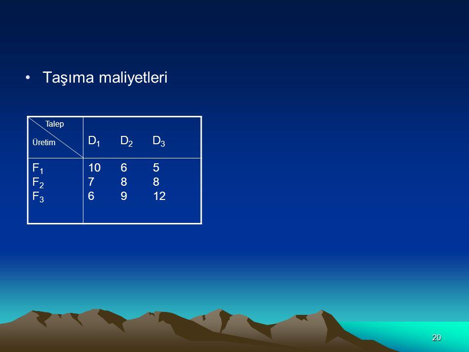 21 Çözüm Kuzeybatı Köşe Yöntemi D1D1 D2D2 D3D3 D4D4 F1F1 10 X 11 6 X 12 5 X 13 2000 F2F2 7 X 21 8 X 22 8 X 23 4000 F3F3 6 X 31 9 X 32 12 X 33 2500 20035050