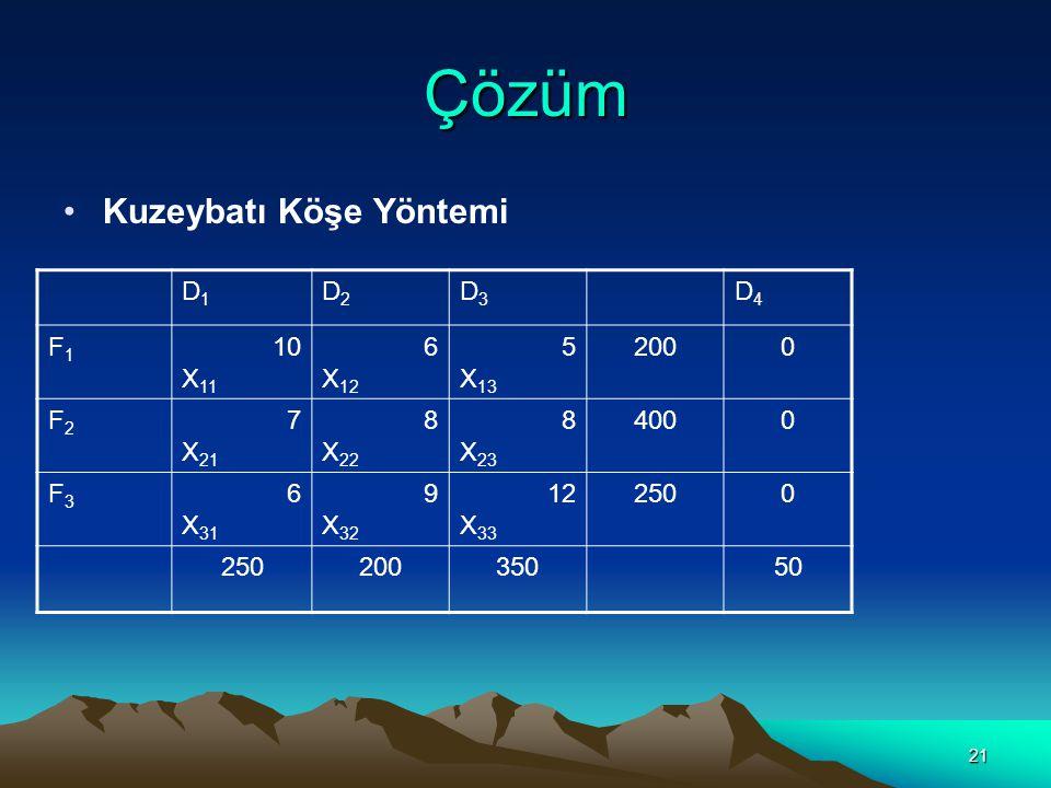 22 Maliyet: 200(10)+50(7)+200(8)+150(8)+200(12)+50(0) =7550 br.TL.