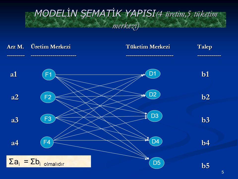 6 VARSAYIMLAR 1)Modelde kullanılan tüm bilgiler ve probleme konu olan mal ve hizmetler, bütün üretim ve tüketim merkezleri için aynı birim ve türden olmalıdır.