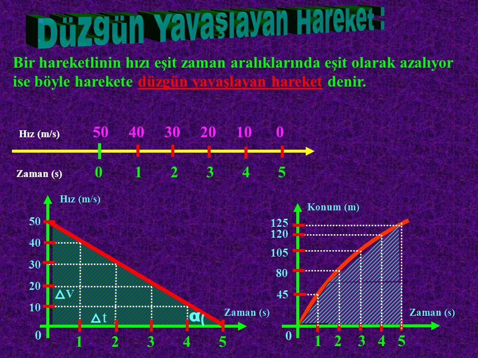 Soru : Bir koşucu A noktasından; * 2 m/s 2 ' lik sabit bir ivme ile 15 saniye koşuyor.