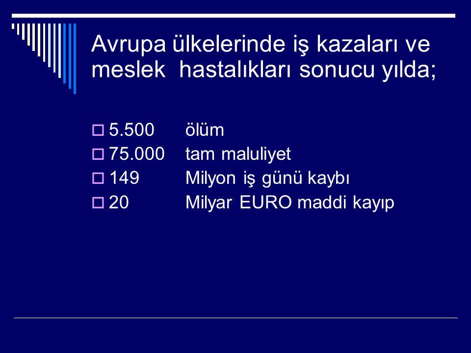 TÜRKİYE, iş kazaları açısından Avrupa'da BİRİNCİ, Dünyada ise ÜÇÜNCÜ sırada  Brezilya % 19.5  Güney Kore % 19  Türkiye %18.7  Meksika % 9  Rusya % 14.4  Kazakistan % 9.7  Kırgızistan % 9  Bulgaristan % 8.3  Romanya % 7  Polonya % 4.5  İrlanda % 4.2  İsrail % 4.1  Macaristan % 4  Danimarka % 2  Japonya % 0.1  Sabah saatlerinde ve maden, inşaat, tekstil ve kimya işkollarında daha sık kaza oluyor