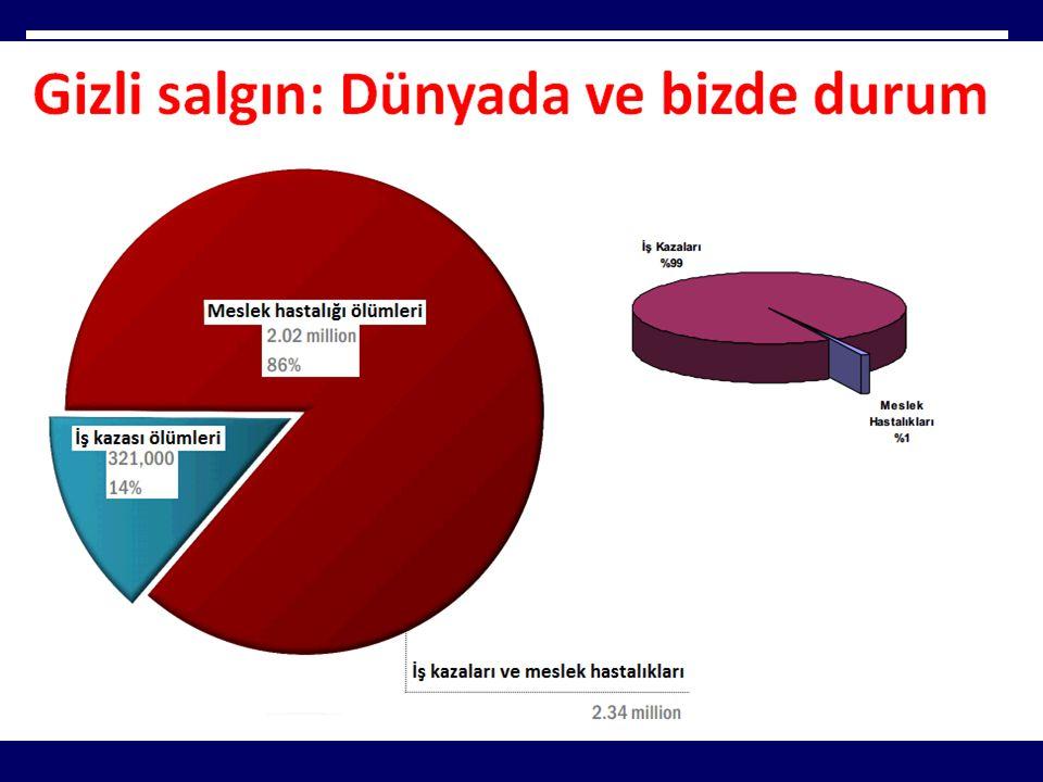 İş Kazaları, Türkiye  Kaybedilen iş günü sayısı 2.000.000  Toplam yıllık maliyet 4 milyar TL  İşyerlerinin %99.7'si KOBİ (1-250 işçi)  İşçilerin %83.8'i KOBİ'lerde  İş kazalarının % 83'ü KOBİ'lerde