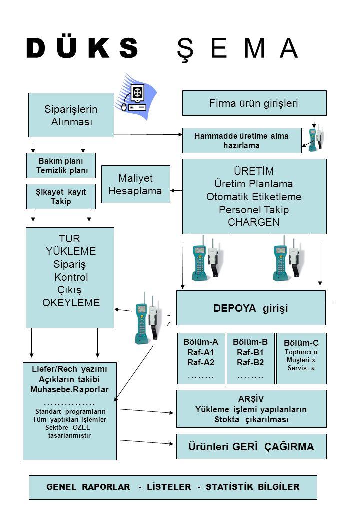 D öner Ü retim K ontrol S istemi (DÜKS) 15 bölümden oluşmaktadır.