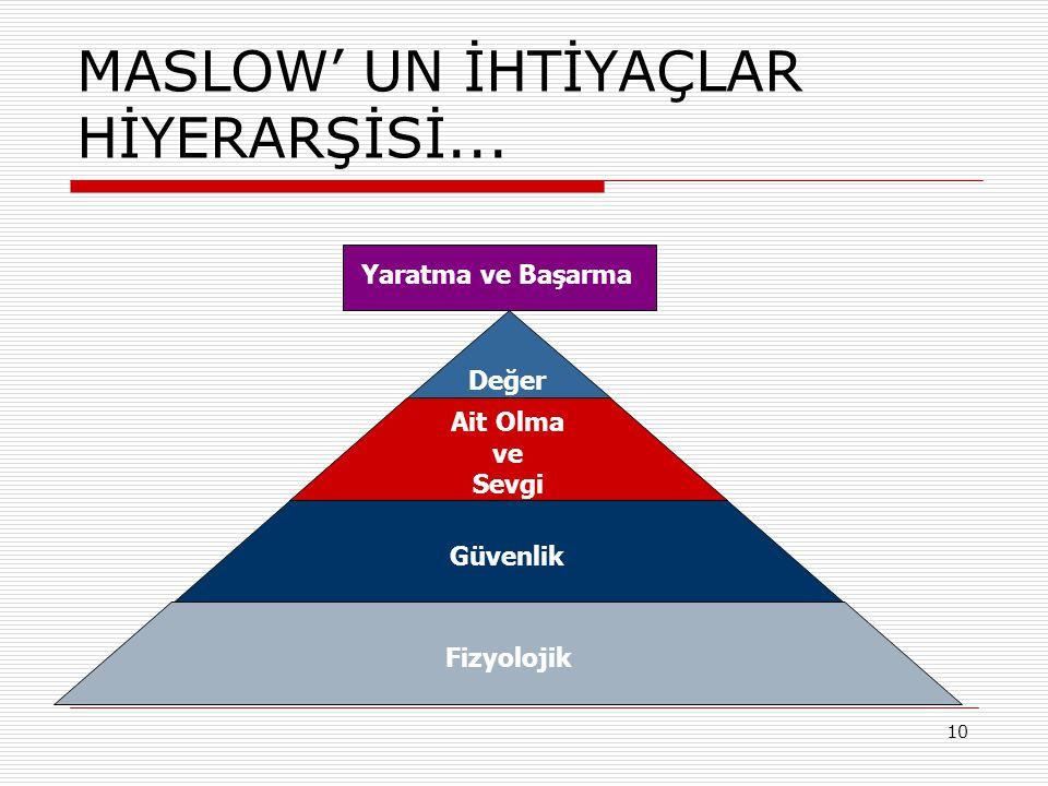 11 MASLOW' UN İHTİYAÇLAR HİYERARŞİSİ...