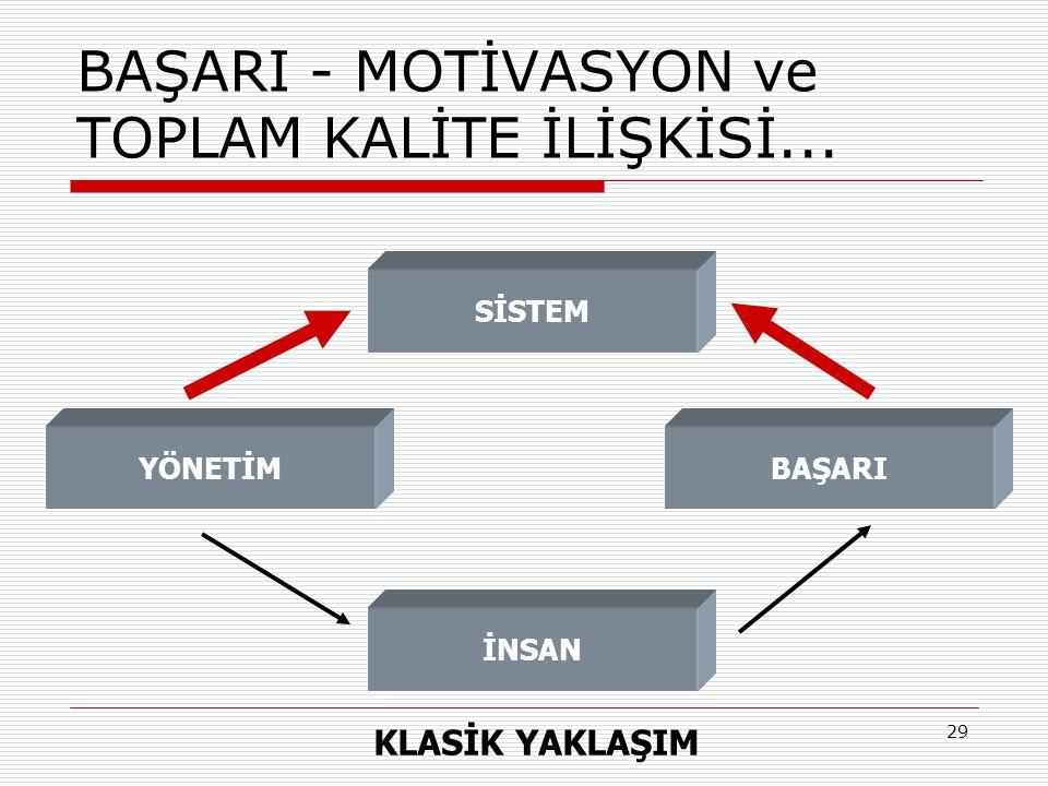30 BAŞARI - MOTİVASYON ve TOPLAM KALİTE İLİŞKİSİ...