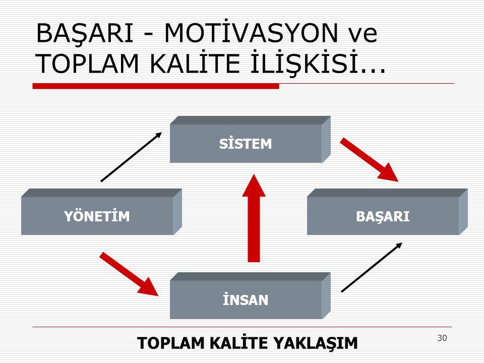 31 BAŞARI - MOTİVASYON ve TOPLAM KALİTE İLİŞKİSİ...