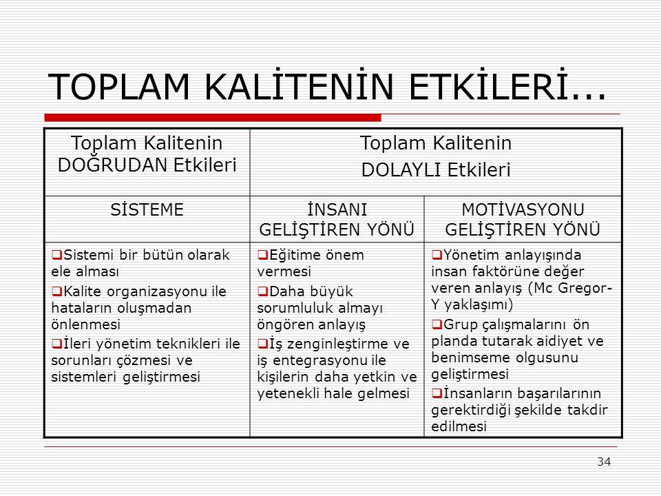 35 YÖNETİCİ KADROLARINDA TATMİN OLMA VEYA OLMAMA DURUMUNA GÖRE GÜDÜLEME ARAÇLARI...
