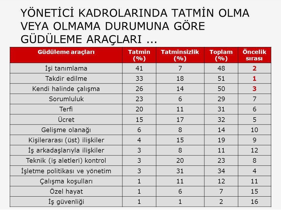 36 ÜNİVERSİTE ÖĞRENCİLERİNCE ARAŞTIRILMIŞ İŞTE ÖZENDİRME ARAÇLARI...