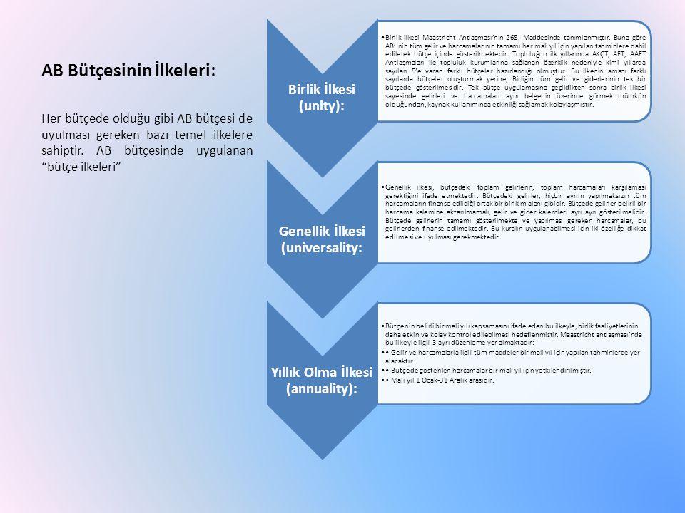AB Bütçesinin İlkeleri: Denklik İlkesi (equilibrium): Bütçede gelir ve gider kalemlerinin denk olmasını ifade eden ilkedir.