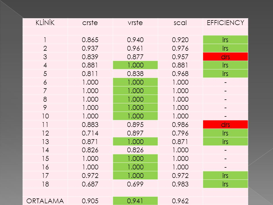  Malmquist TFV endeks yöntemi; karar verme birimlerinin etkinlik ölçümüne zaman boyutu katmakta, her bir veri noktasının uzaklıklarının oranlarını hesaplamakta ve farklı zamana ait iki veri noktası arasında toplam faktör verimliligindeki toplam değişmeyi ölçmektedir (Lorcu, 2010: 279).