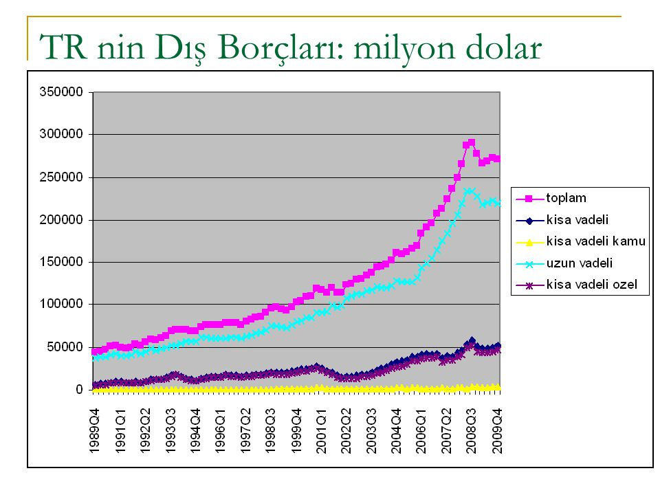 Borcun Sürdürülebilirliği: Terimler Borç stoku, borç servisi: belirli zaman diliminde yapılması gereken/yapılan geri ödeme miktarı: akım değişkeni.