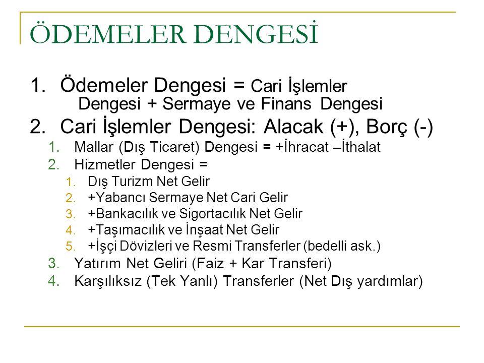ÖDEMELER DENGESİ Sermaye ve Finans Dengesi: (Net Sermaye Girişi) Pasif artışı veya aktif azalışı (+) Pasif azalışı veya aktif artışı (-) Net Sermaye Girişi = +Yabancı yerleşiklerin Türkiye'den satın aldıkları varlıklar – Türkiye'de yerleşiklerin yabancı ülkelerden satın aldığı varlıklar.