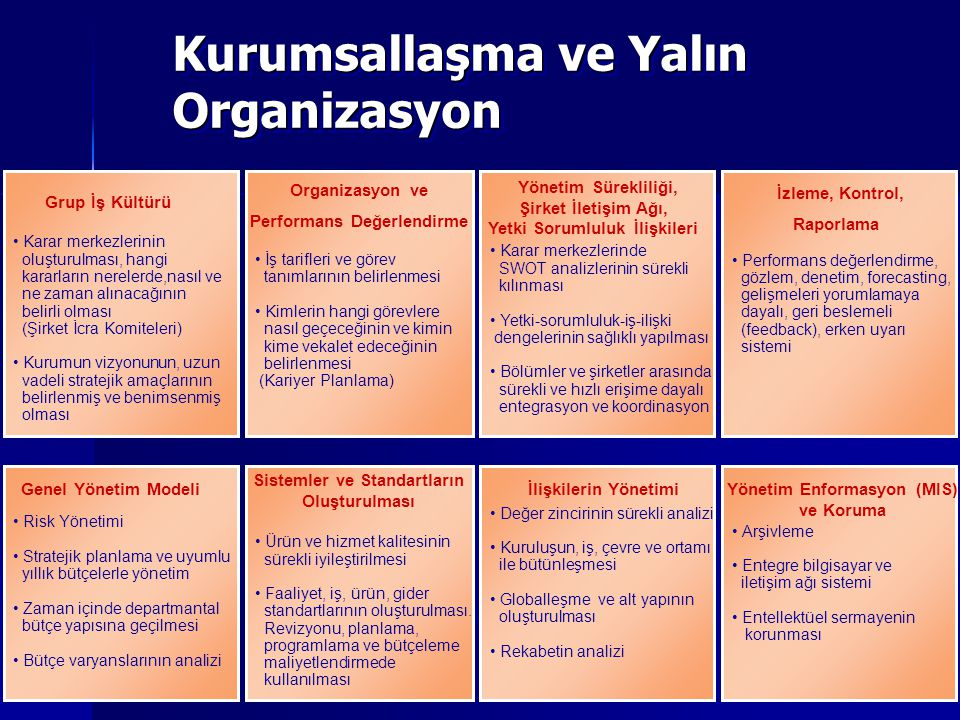 21 Şirkette Kurumsallaşma 1/2 Kurumsallaşma Sürecinde; Misyon, Vizyon ve Değerler belirlenmeli, Stratejiler öncelik sırasına göre belirlenerek Stratejik Plan çalışmaları yapılmalı, Süreçler, kritik süreçler belirlenmeli, süreç haritaları hazırlanmalı, İş tanımları yapılmalı, İş planı ve akışları dokümante edilmeli, Bütçe sistemi kurularak uygulamaya geçirilmeli,