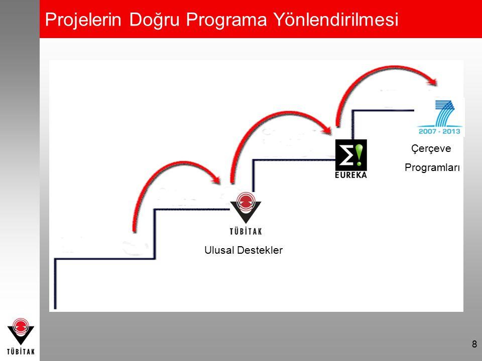 9 1508-TEKNOGİRİŞİM1507-KOBİ AR-GE 1501-SANAYİ AR-GE 7.