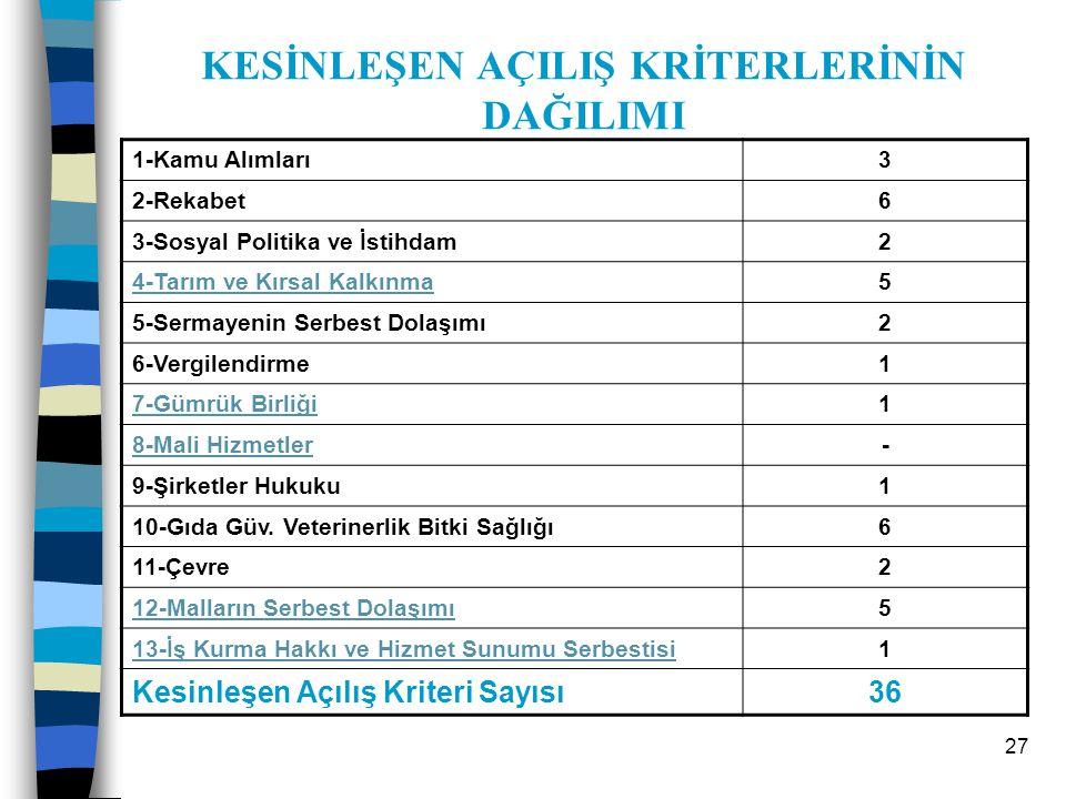 28 13 Fasıl için: Toplam Açılış Kriteri:35 Toplam Kapanış Kriteri: 15 Ek protokol şartı hariç!!!!!!!!!