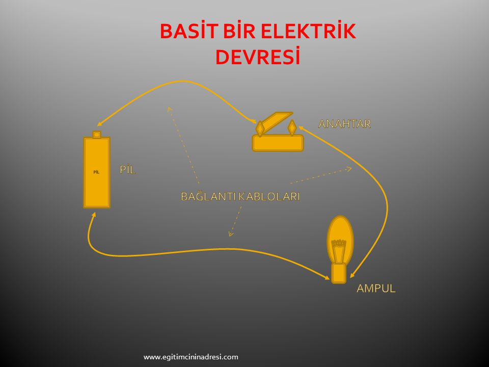  Ampul  Anahtar  Pil  Bağlantı kablosu Elektrik enerjisi üretir.