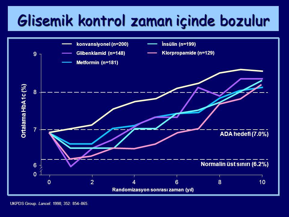 Tip 2 Diabetes Mellitus Önlem: Bozulmuş Glukoz Toleransı Olanlarda ÇalışmaDergi/YılAçıklamaSonuçlar Da Qing Diabetes Care / 1997 Diyet +/veya egzersiz 31-46% Risk Reduction (RR) Finnish Prevention Study (FPS) NEJM / 2001 Yoğun yaşam tarzı değişik.