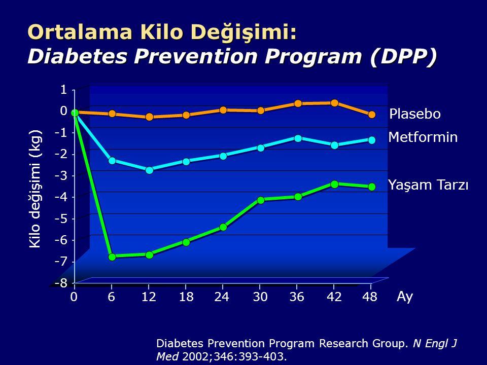 Tip 2 Diyabet İnsidansı: Diabetes Prevention Program (DPP) Toplam diyabet insidansı (%) 0 10 20 30 40 Randomizasyon sonrası geçen süre 01234 Yaşam tarzı değişikliği(–58%) Metformin (–31%) Plasebo p<0.001 tüm gruplar arası karşılaştırma Diabetes Prevention Program Research Group.